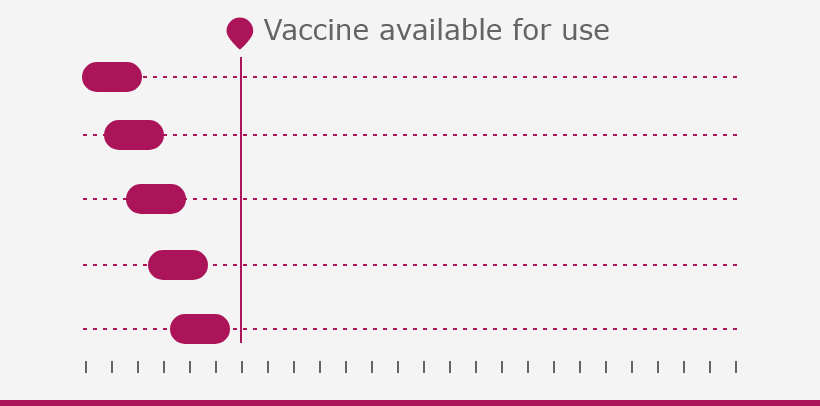 Development of Covid-19 vaccines