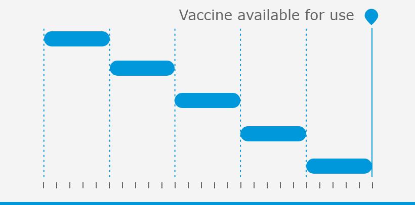 Development of standard vaccines