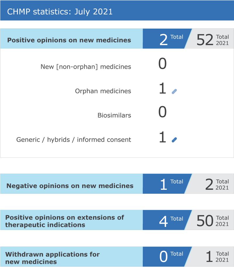 CHMP statistics: July 2021