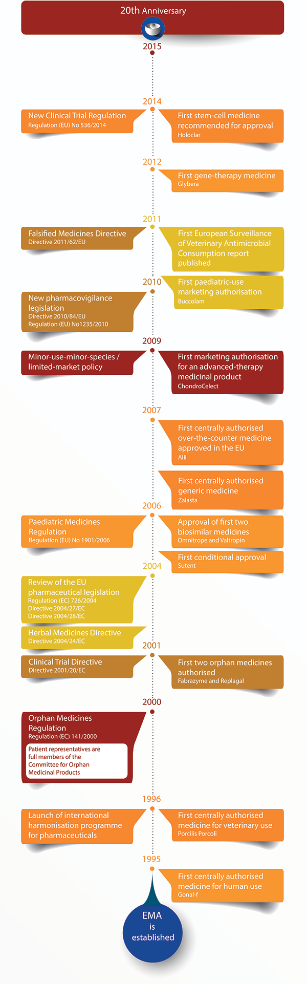 European Medicines Agency 20th anniversary timeline