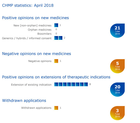 CHMP statistics: April 2018 infographic