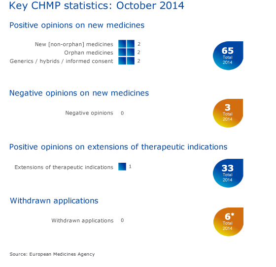 Key CHMP statistics: October 2014