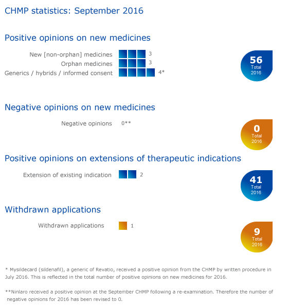 CHMP highlights - September 2016