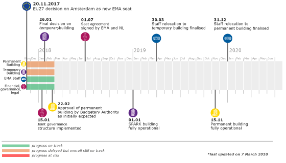 EMA timeline relocation to Amsterdam image