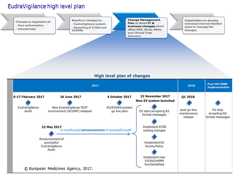 Eudravigilance high level plan