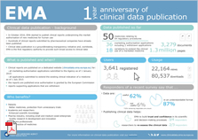 One year anniversary of clinical data publication infosheet
