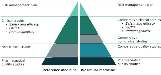 Chart - Comparison of data requirements for approval of a biosimilar versus the reference medicine