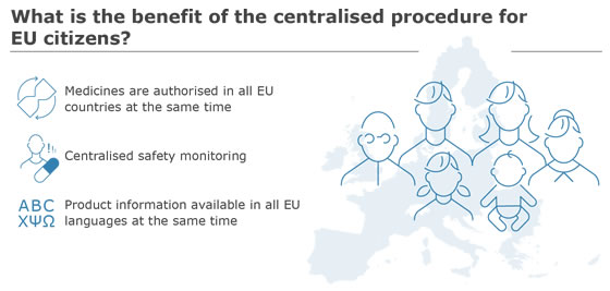 What is the benefit of the centralised procedure for EU citizens?