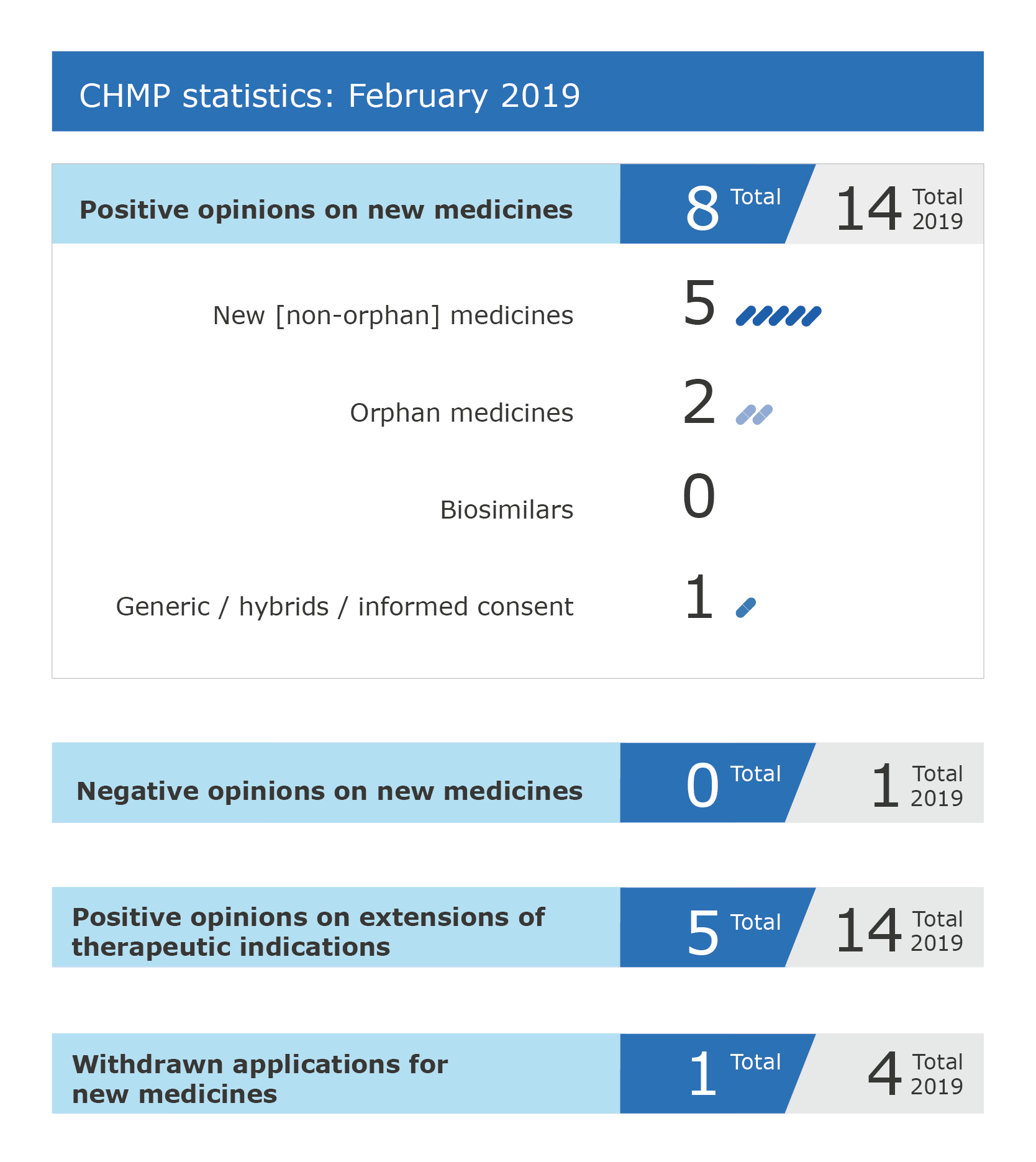 CHMP February 2019 figures