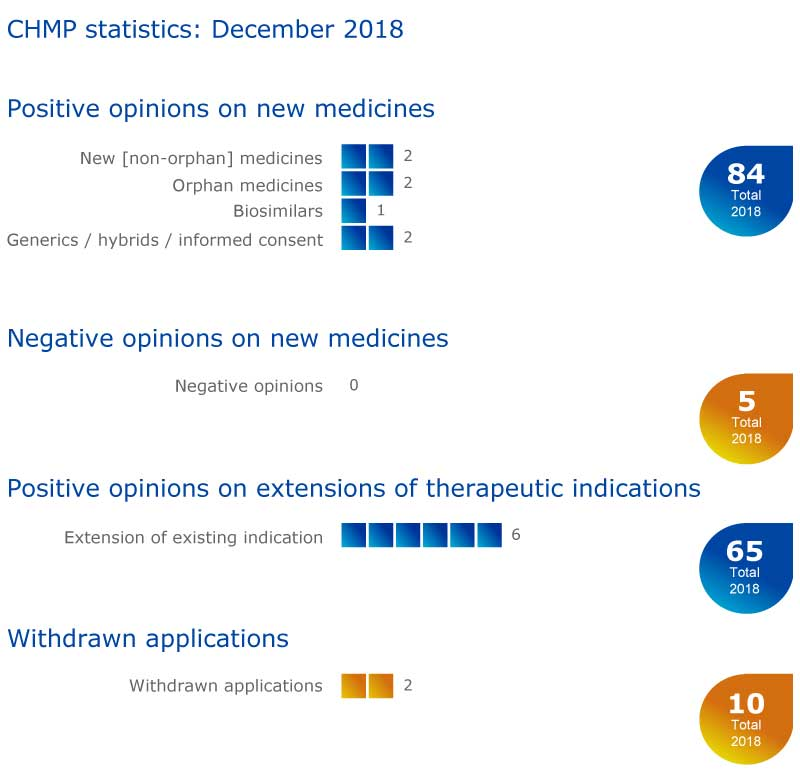 CHMP statistics: December 2018