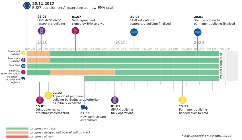EMA tracking tool: relocation to Amsterdam - Main milestones