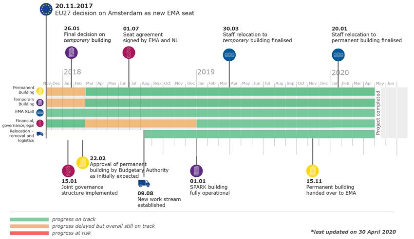 Relocation to Amsterdam | European Medicines Agency