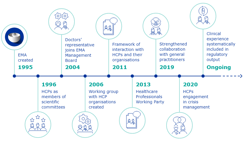 Key milestones of EMA interaction with healthcare professionals (HCPs)