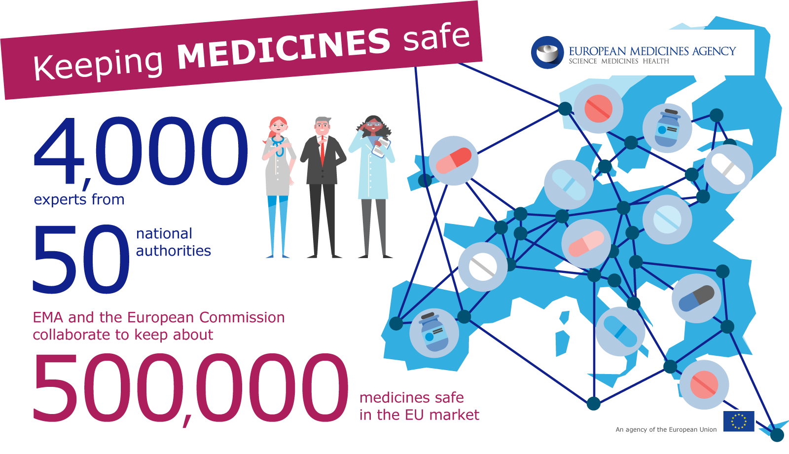 Keeping medicines safe