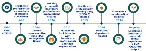 healthcare professionals european medicines agency