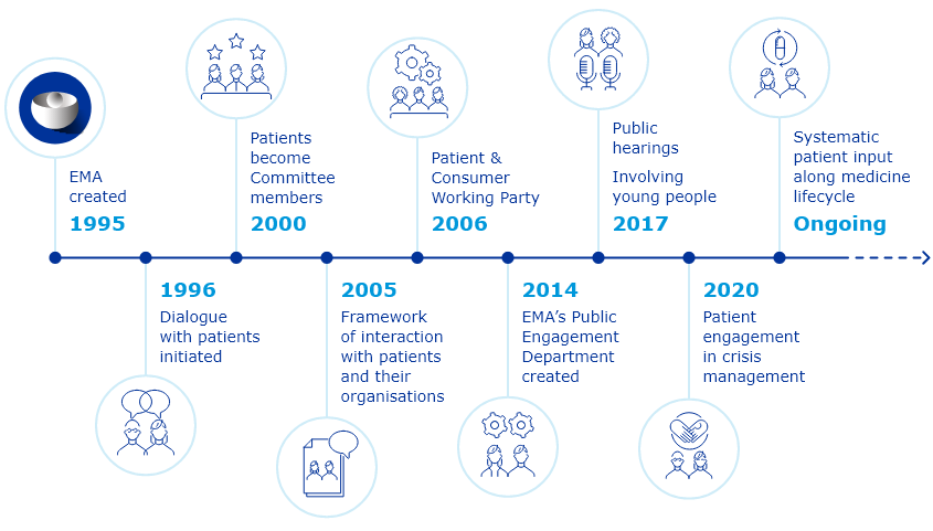 Key milestones of EMA interaction with patients and consumers