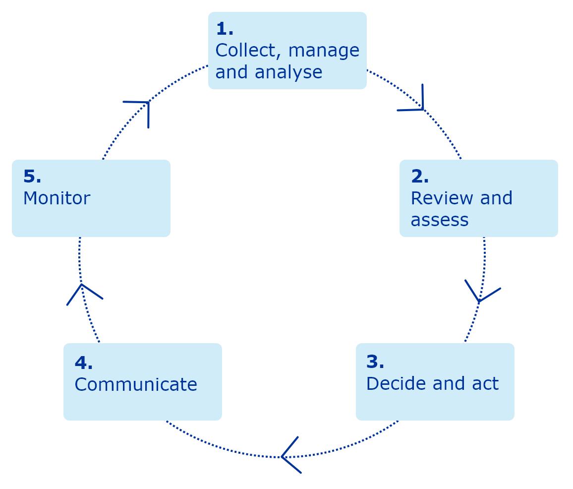Pharmacoviglance cycle