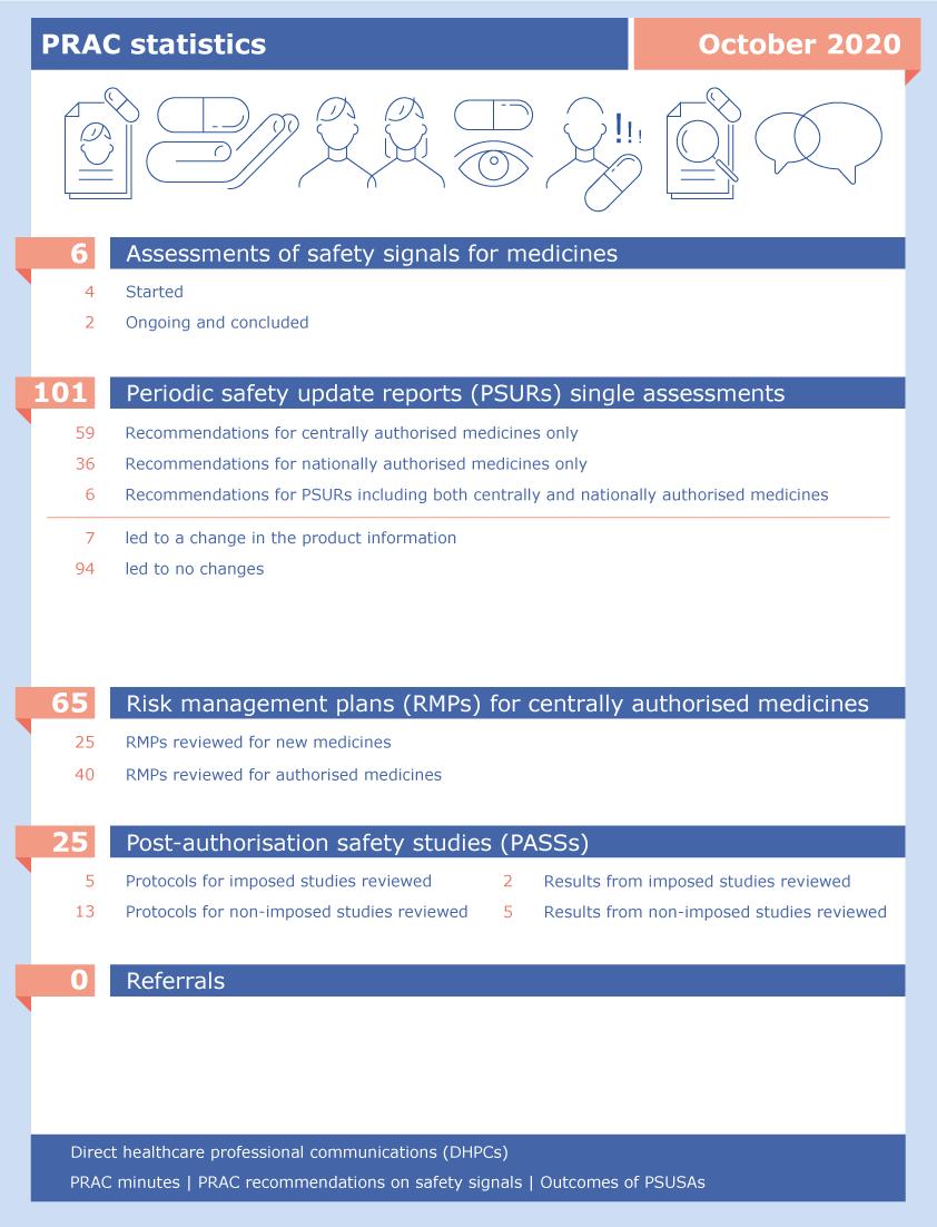 PRAC statistics: October 2020