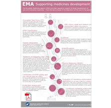 Supporting medicines development infosheet