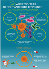 Fighting antibiotic resistance infographic