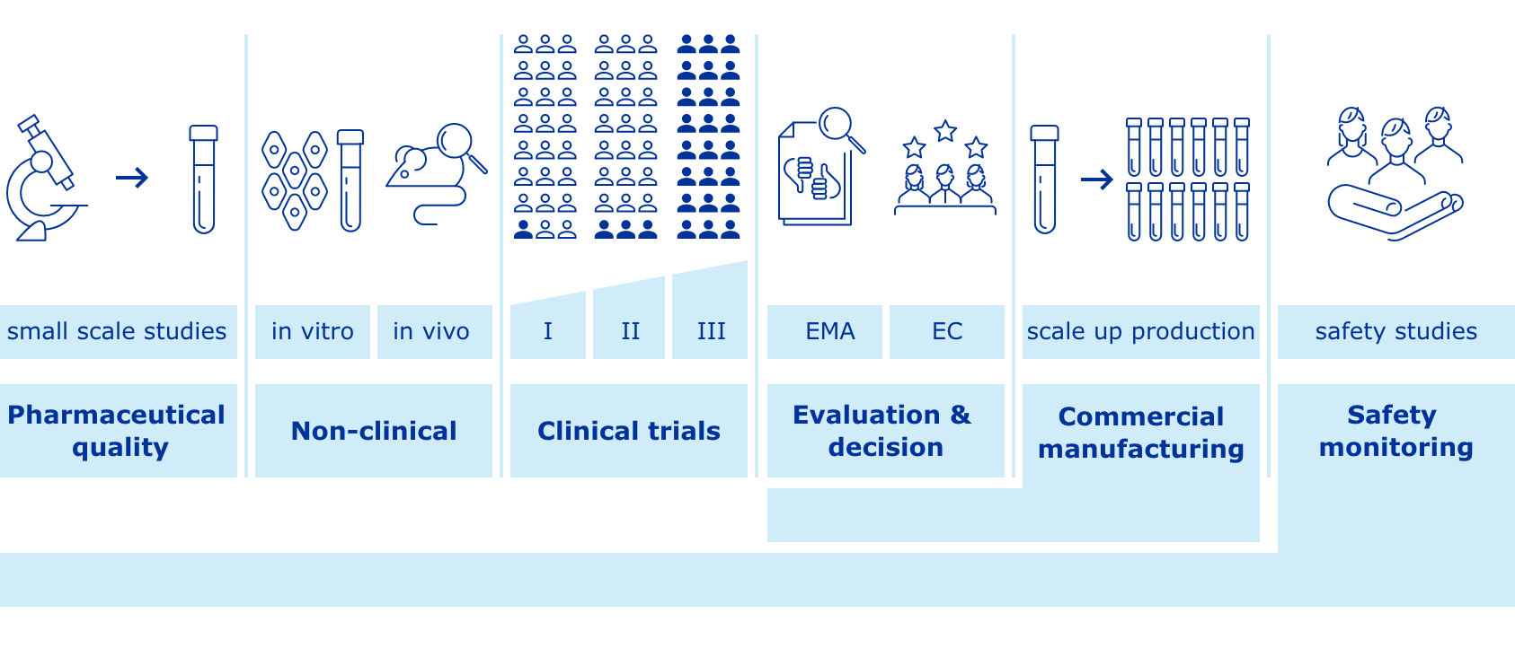 Figure 1: Overview of vaccine development and approval stages