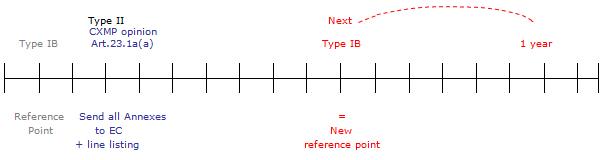 Type IB II opinion - graphic