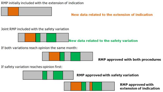 Risk management plan (RMP): questions and answers | European